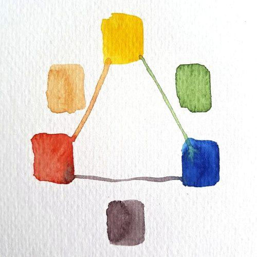 Daniel Smith primary warm akvarel